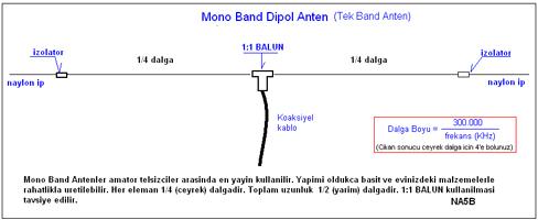 Mono Band Dipol Anten