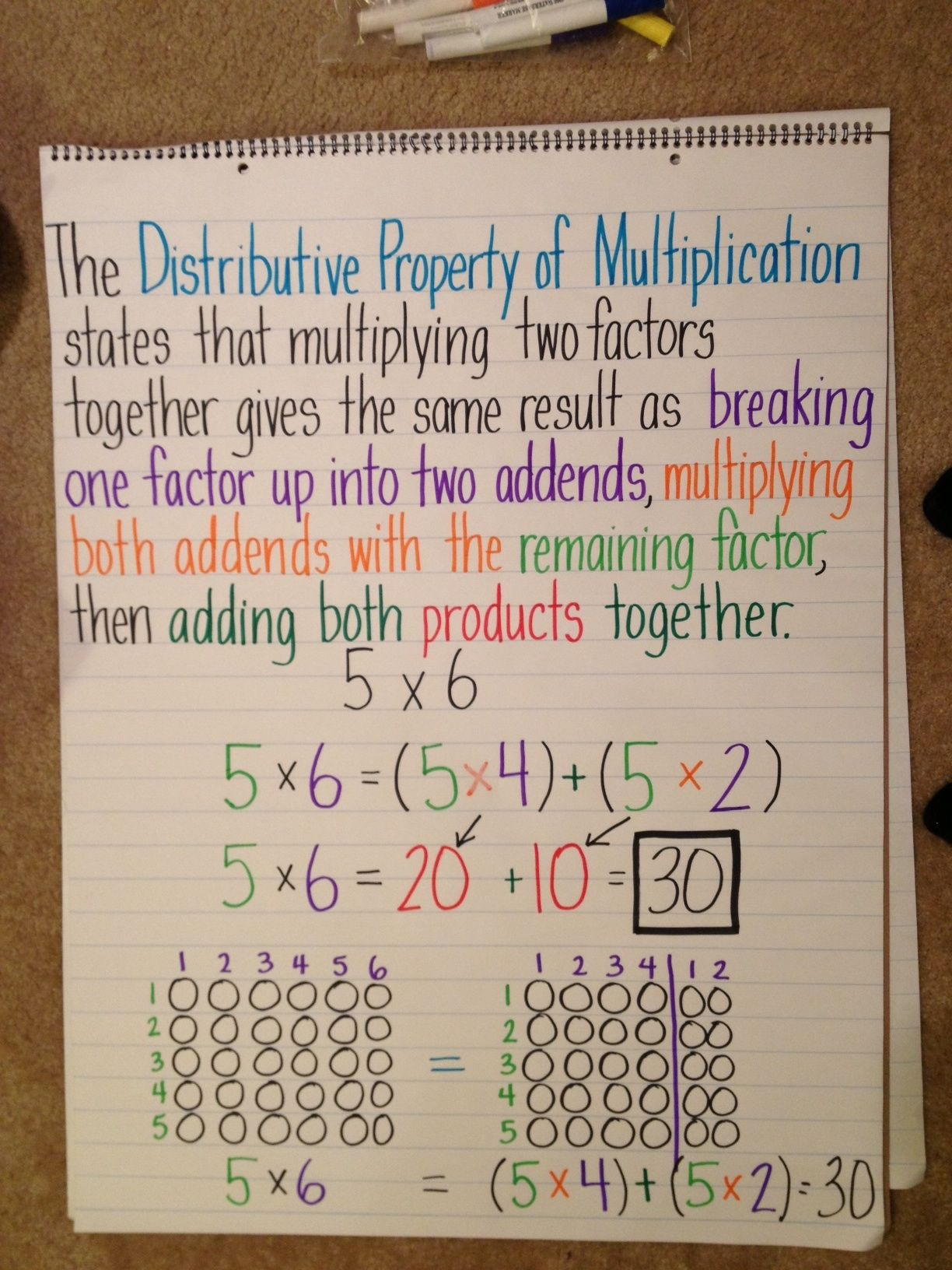 Distributive Property Of Multiplication Over Addition And