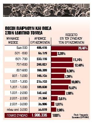 Οι μισθοί που παίρνουν σήμερα χιλιάδες Ελληνες - Στοιχεία που σοκάρουν   tanea.gr