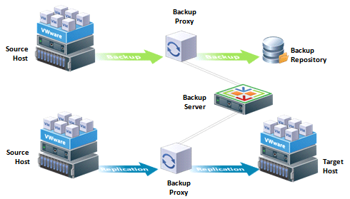 VMware Advanced Deployment