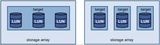 target-and-lun