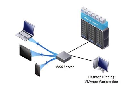 wsx-architecture