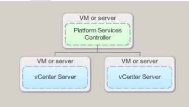 vCenter-6.0-with-an-External-Platform-Services-Controller