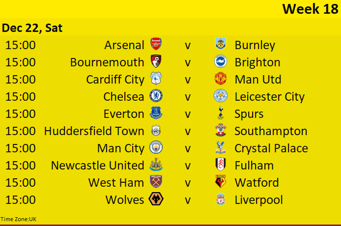 EPL Weekly Score Prediction