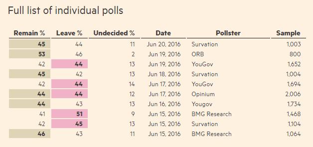 sondaze na temat brexitu