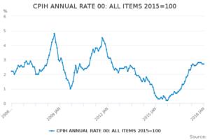 inflacja w uk wykres