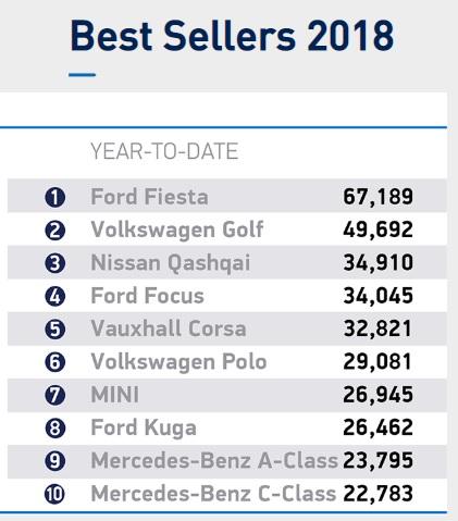 najpopularniejsze samochodu w Wielkiej Brytanii top 10 lista najczęściej kupowane samochody w uk