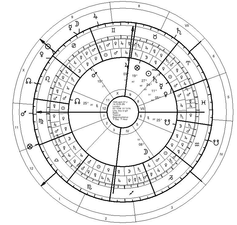 English Monarchy Chart