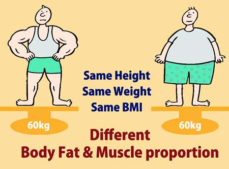 Image result for same weight different body fat