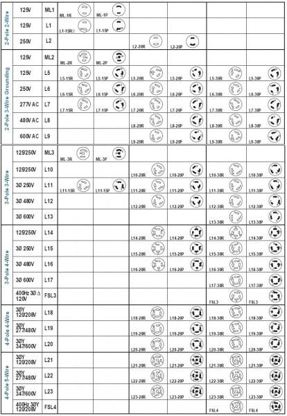 Nema Outlet Chart