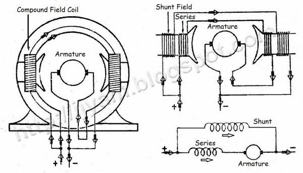 Shunt Wound Dc Motor Wiring Diagram