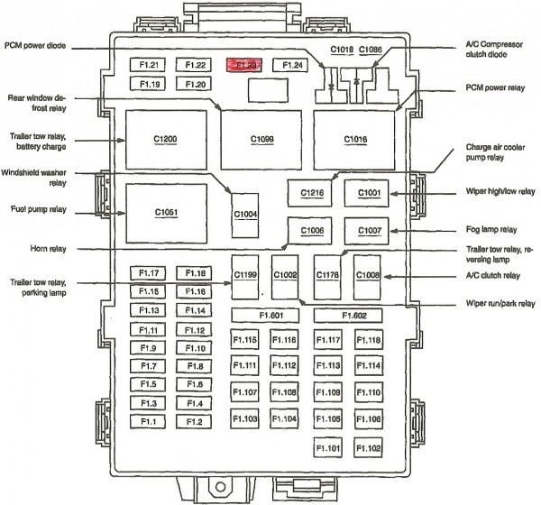 1999 F150 Fuse Box Diagram