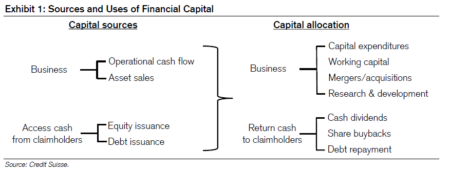 capital allocation -1