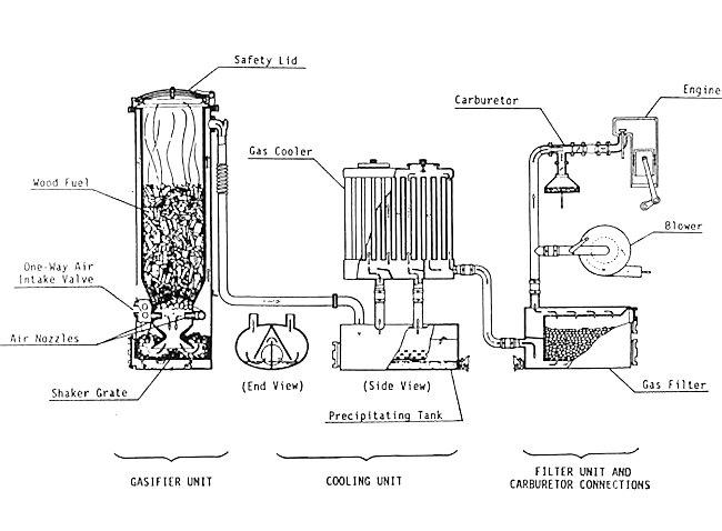 Gas Powered Fahrschulwanne tanks