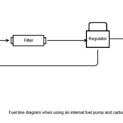 1999 Ford Mustang Fuel Pump Wiring Diagram Human Digestive System Labeled Feeding A Carbureted Engine With An Efi For Printable Version Click Here