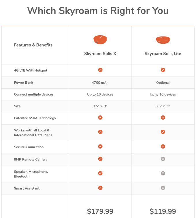 Skyroam Solis X vs Skyroam Solis Lite