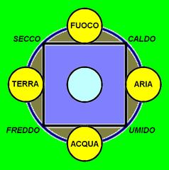 I quattro elementi e l'etere secondo Aristotele
