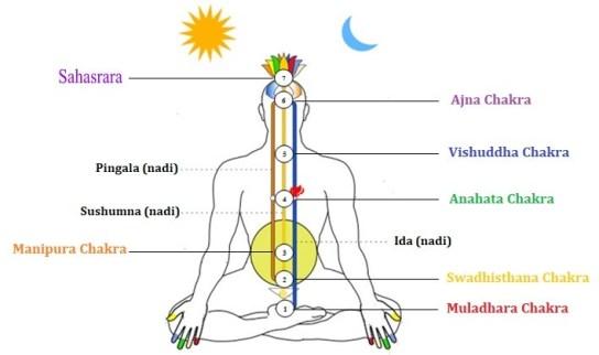 Pranayama El metodo de potenciar la energia Masculina La energía que fluye a través de sushumna nadi