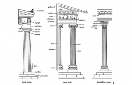 A diagram of three different temples designed in the three different styles.