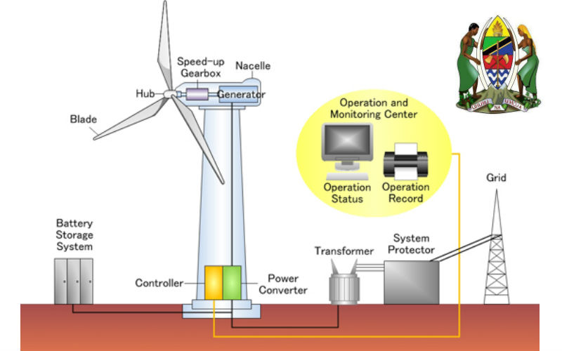 Wind Power Plant Diagram Diagram Of Wind To Hydrogen