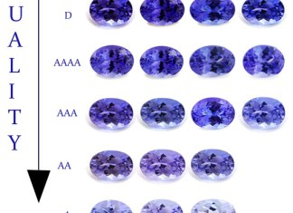 Tanzanite Color Grading System