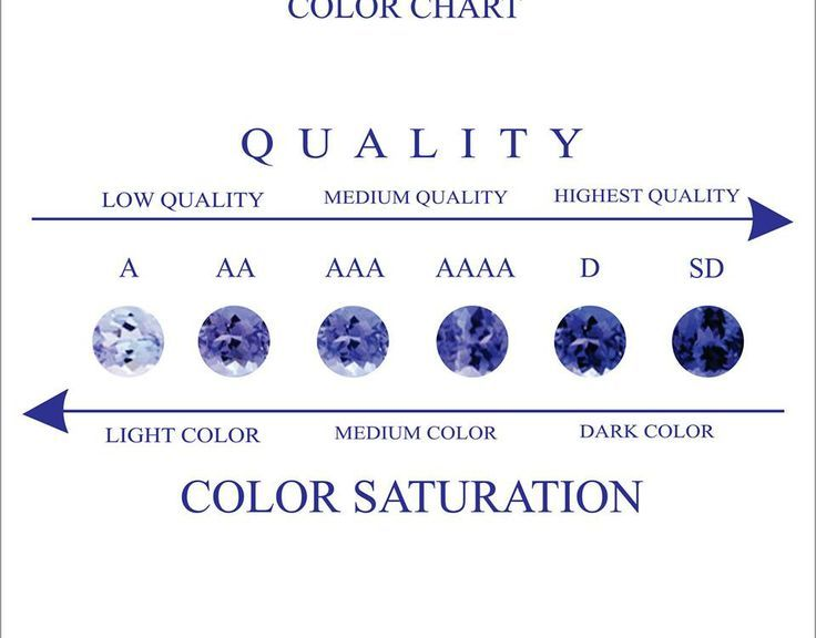 Tanzanite Color Chart