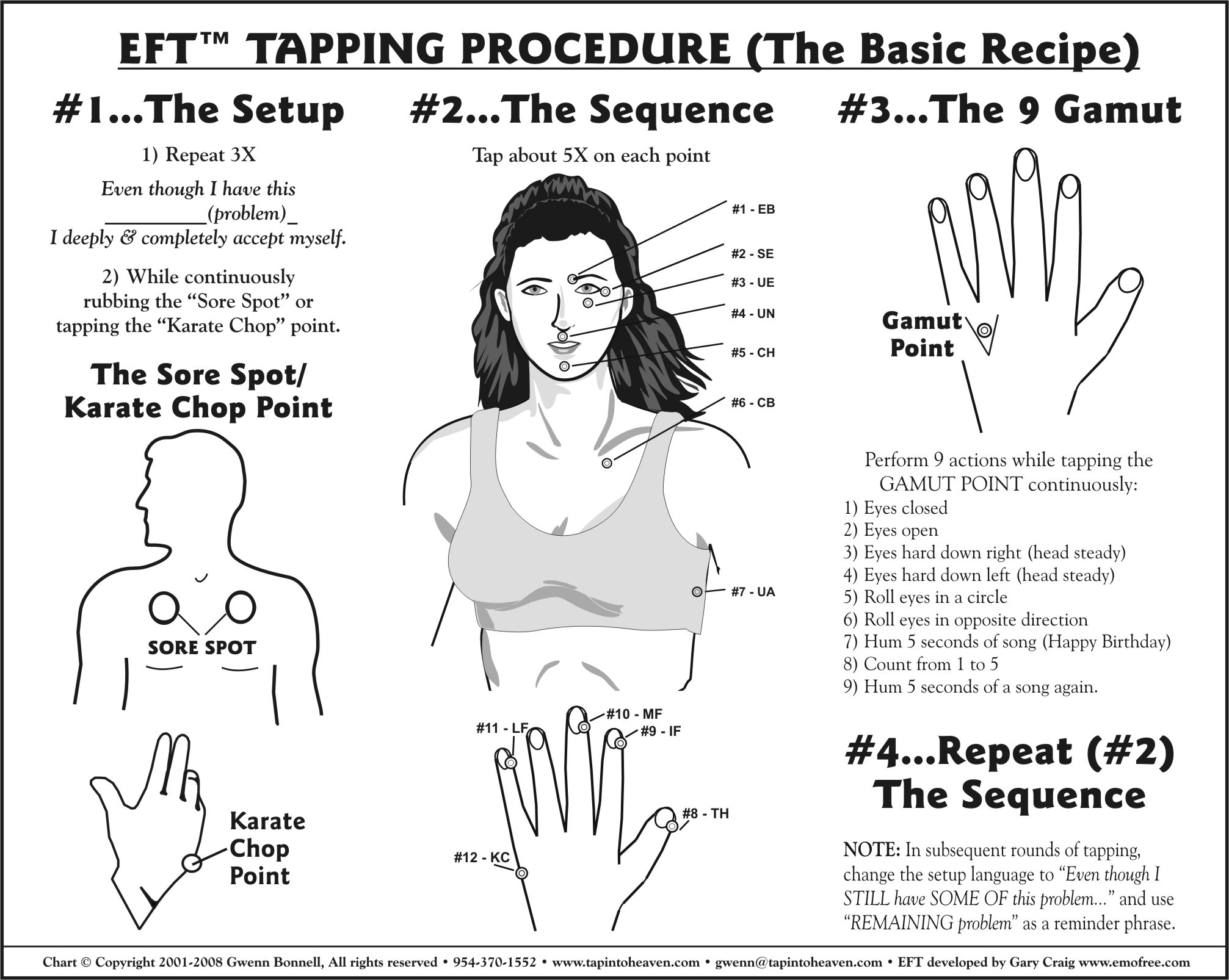 Eft Tapping Procedure Chart