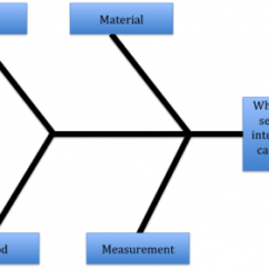 Root Cause Analysis Fishbone Diagram Example Basic Home Electrical Wiring Diagrams A Look At 3 Popular Quick Idea Based Techniques 1stgraphic