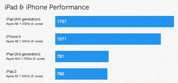 Though Lab results aren't prima facia evidence of utility, Fourth Generation iPad benchmarks show a 2X performance improvement