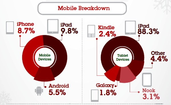 mobile shopping by device