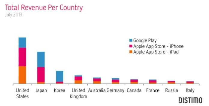 apple revenuepercountry