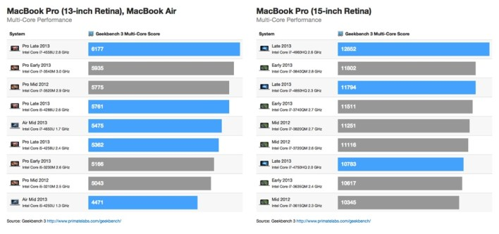 2013-macbook-pro-dual-core-benchmarks