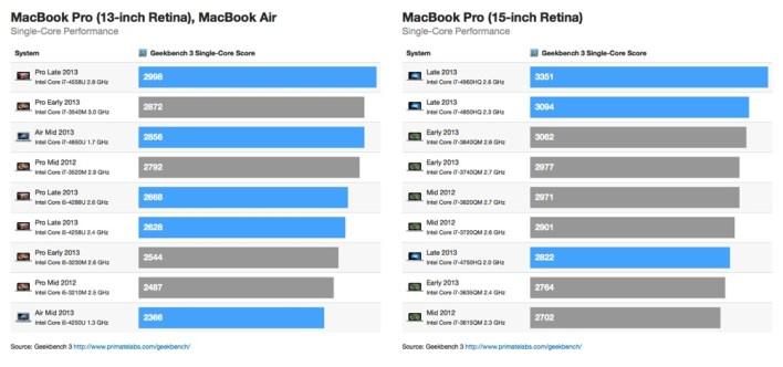 2013-macbook-pro-single-core-benchmarks