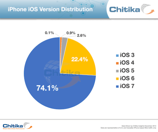 iOS-7-Adoption-Rate-1