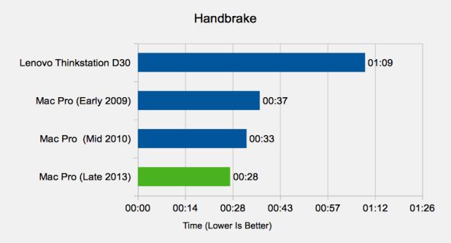 mac pro 2013 review handbrake results