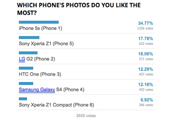 """The iPhone 5s didn't capture a majority, but easily bested the field with its """"small"""" 8MP sensor."""