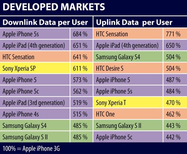 developed-market-mobile-data-use
