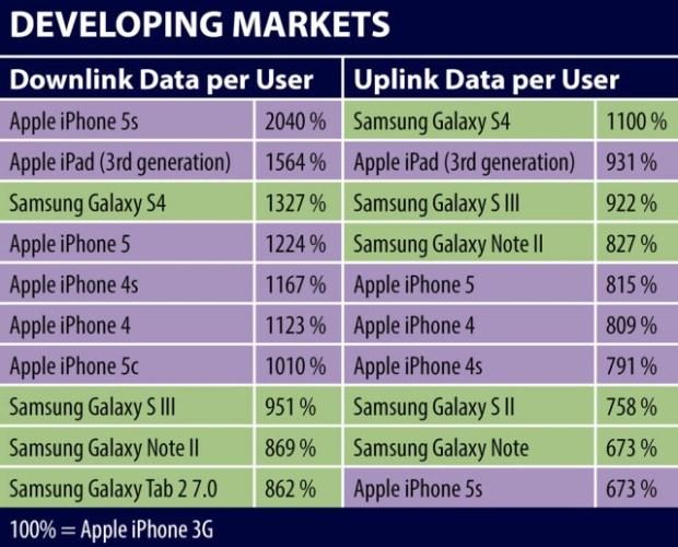 developing-market-mobile-data-use