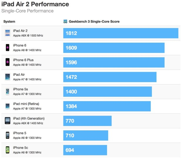 iPad Air 2 is not only 68% faster than last year's full-size Apple slab, but also 50% zippier than iPhone 6. Why? Because Apple A8X chip does wow.