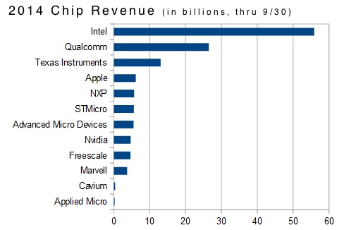 Depending on who's doing the counting, Apple is the fourth largest chipmaker. Moreover, Apple must start building ARM Macs to drive A series chip demand