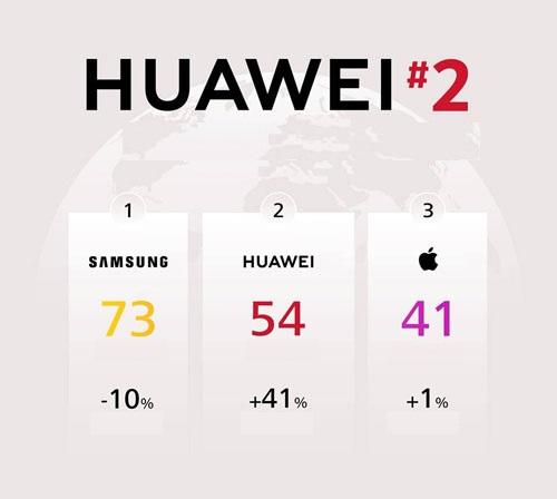 Huawei Rankings against Apple