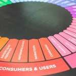 كيف تكسب ثقة العملاء من خلال قوة التصميم؟؟