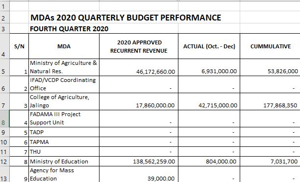 2020 Taraba State Q4 MDAs Detailed  Performance