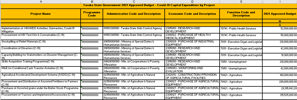 January 2021 Monthly Covid-19 Budget Implementation Report