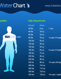 How much water should  drink  day chart also rh drinksordemons