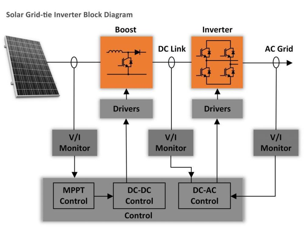 medium resolution of  modular power blocks that could be used for fast prototyping and validation of popular power converter circuits such as single multi phase inverters