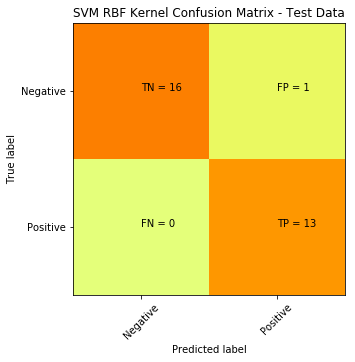 How to plot a Confusion Matrix in Python | TechTalks
