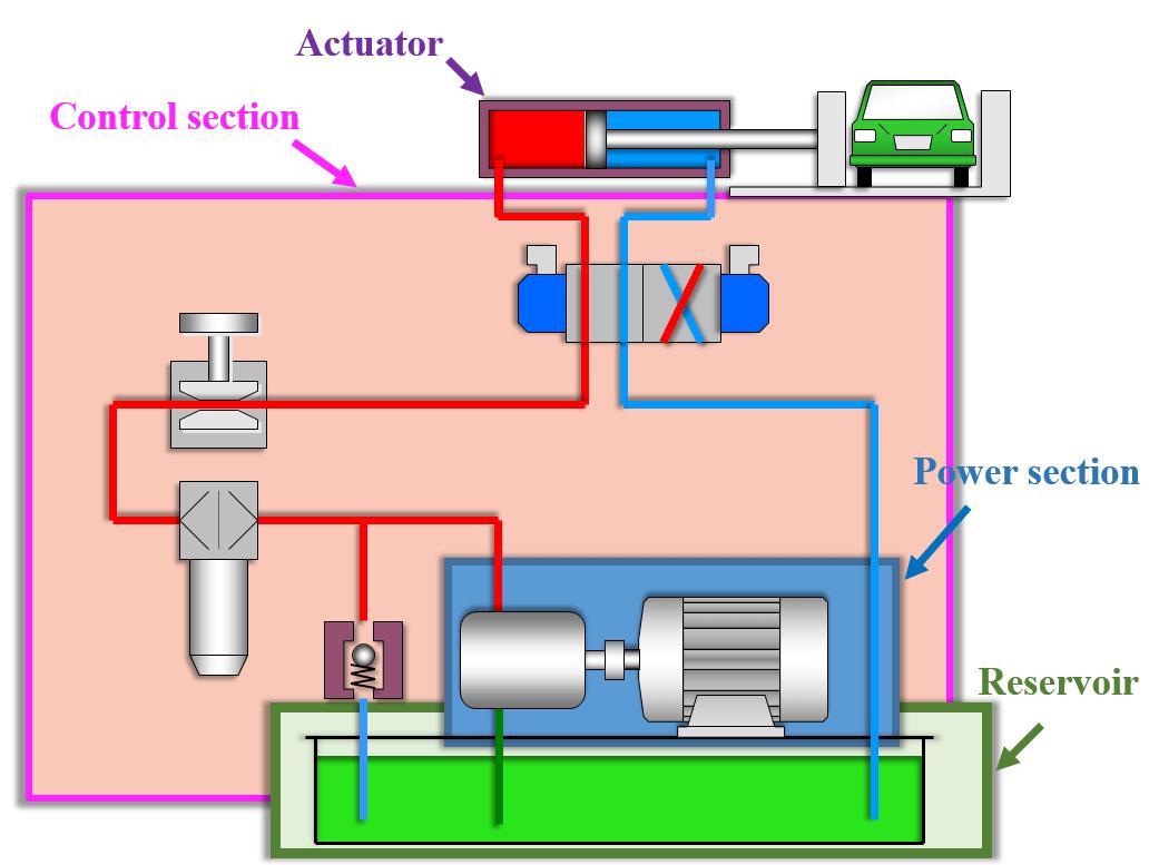 simple hydraulic pump wiring diagram 36 wiring diagram