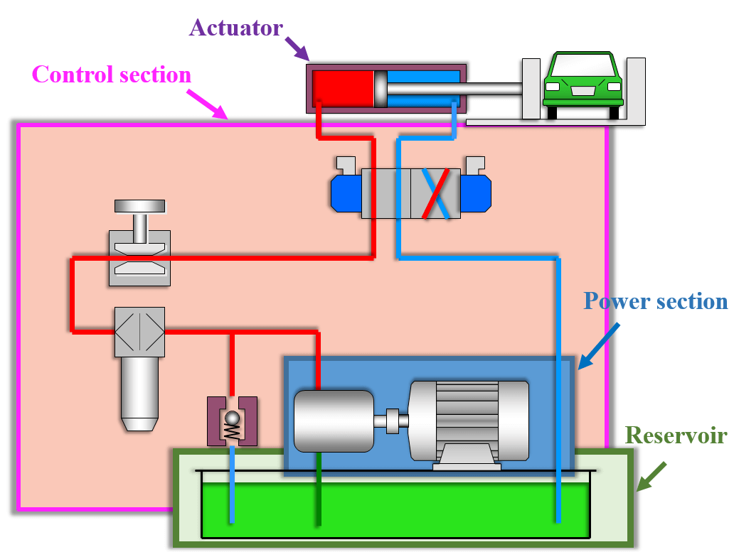 hight resolution of a block diagram showing the basic components of a hydraulic system