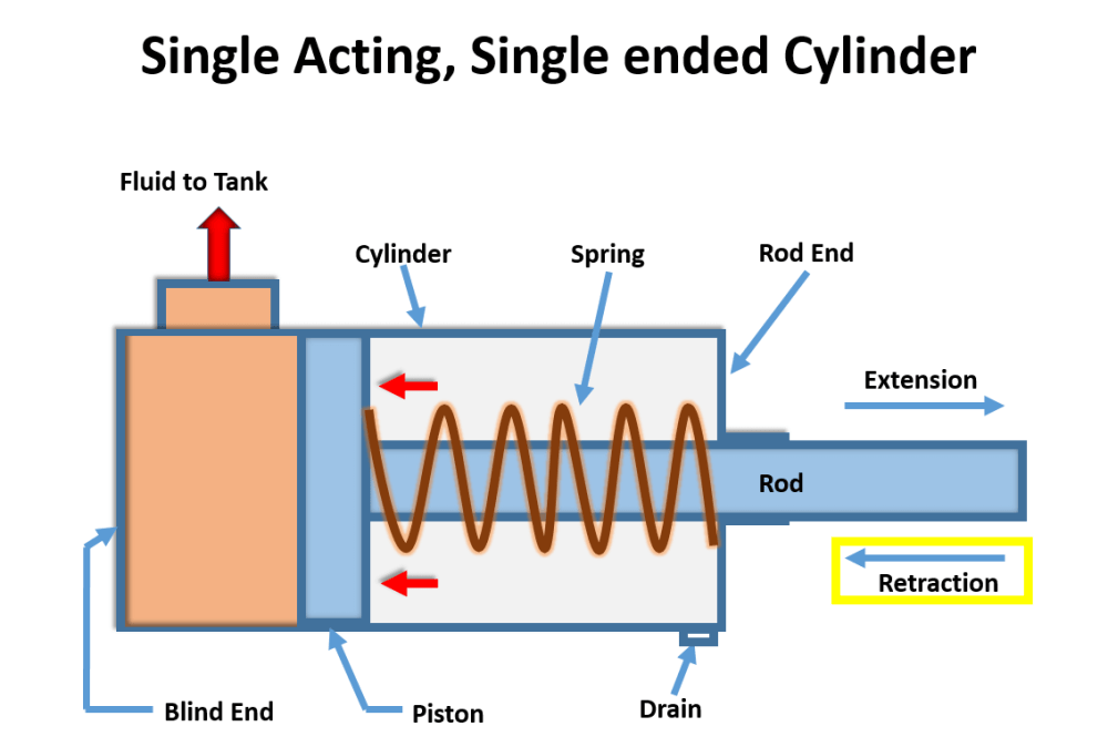 medium resolution of the spring exerts pressure as hydraulic fluids leaves the cylinder thereby returning the piston to its original position